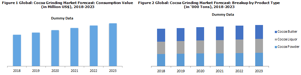 Cocoa Processing Industry Report