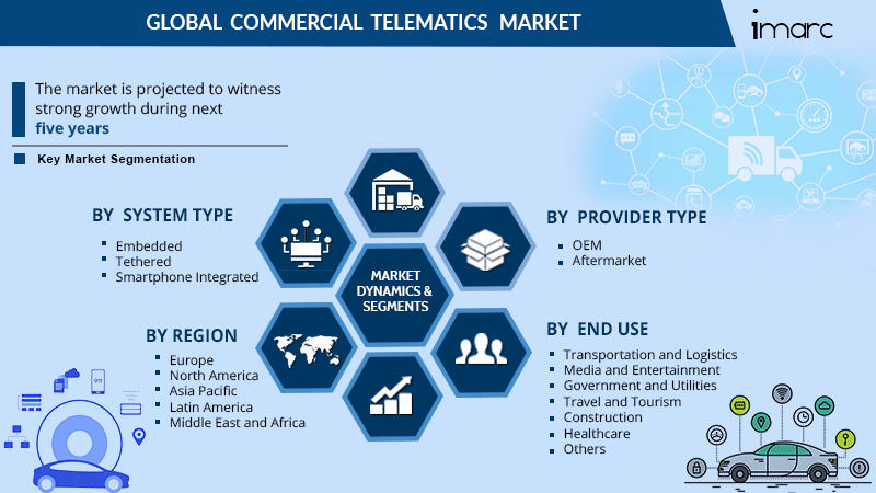 Commercial Telematics Market Share Report