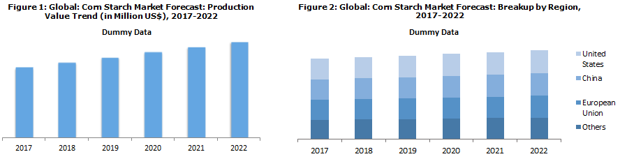 corn starch market report and forecast