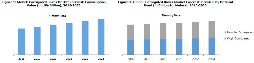 Global Corrugated Boxes Market Forecast 2018