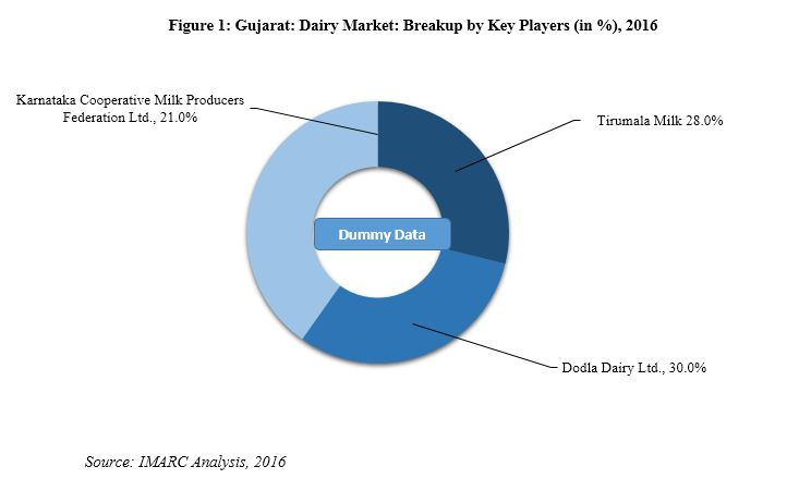 five force of dairy industry Amul dairy in india and mengniu in china are leading and expanding dairy industry in asia domestic production goals have been set down by respective governments in both countries both companies had 06 % of market share of world milk production in the year 2011 where dairy turnover of mengniu was $usd58 billion and.