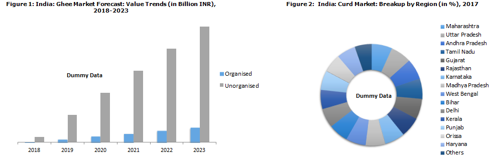 Growth of Dairy Industry in India
