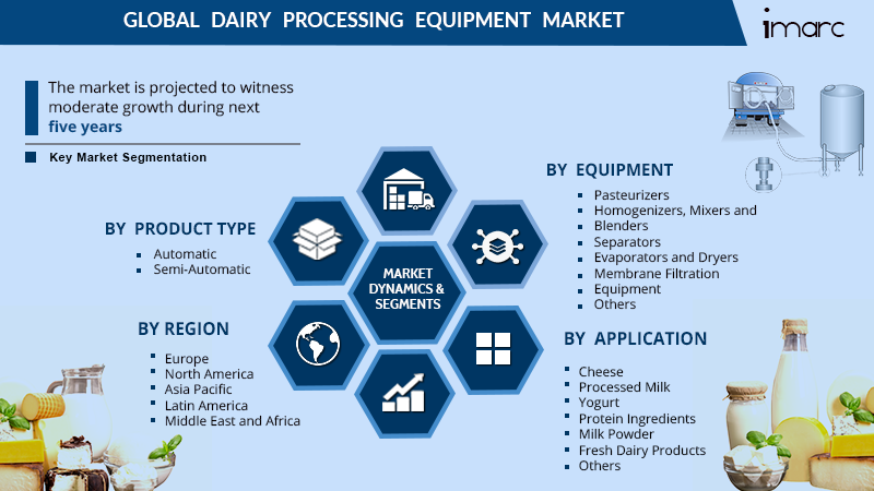 Dairy Processing Equipment Market Report