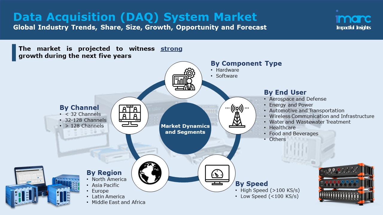 Data Acquisition DAQ System Market Size