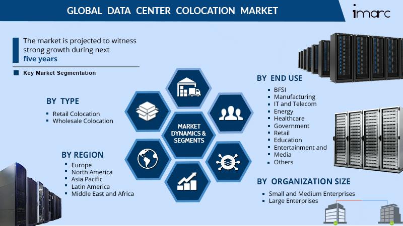 Data Center Colocation Market Report