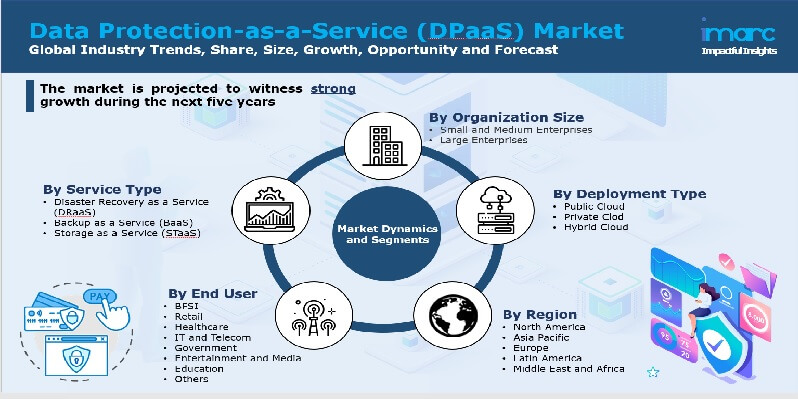 Data Protection-as-a-Service Market Report
