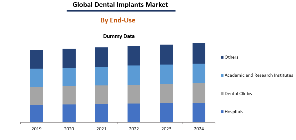 Dental Implants Market Share