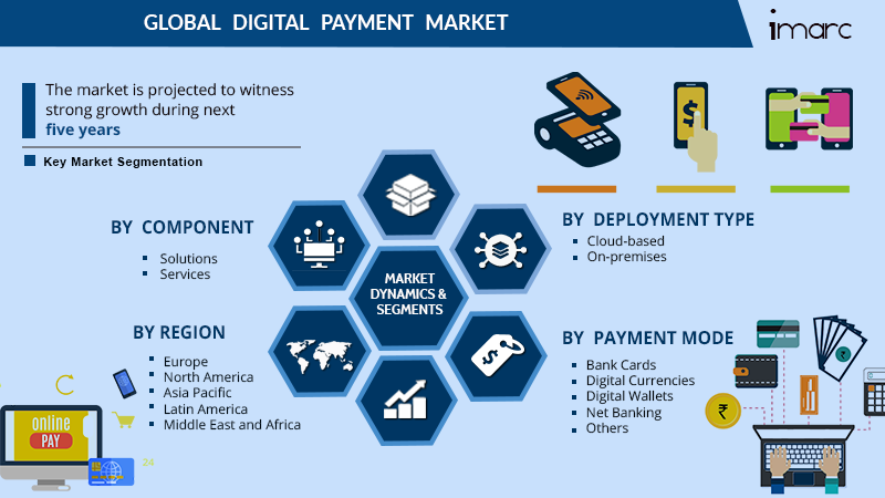 Digital Payment Market Report