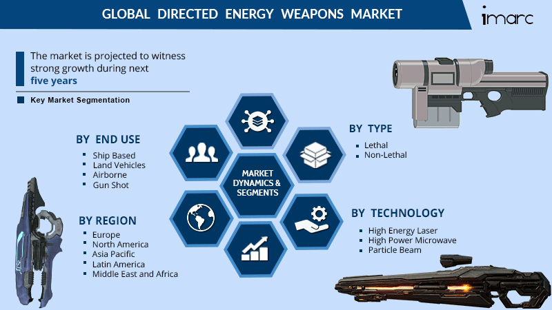 Directed Energy Weapon Market Report