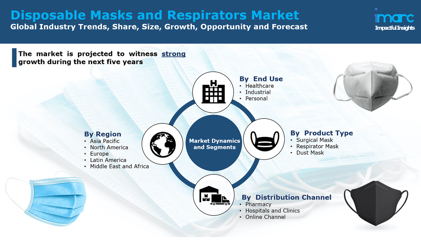 Disposable Mask and Respirators Market