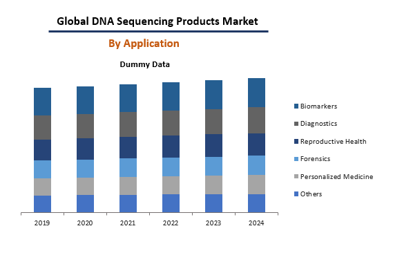 DNA Sequencing Product Market By Application