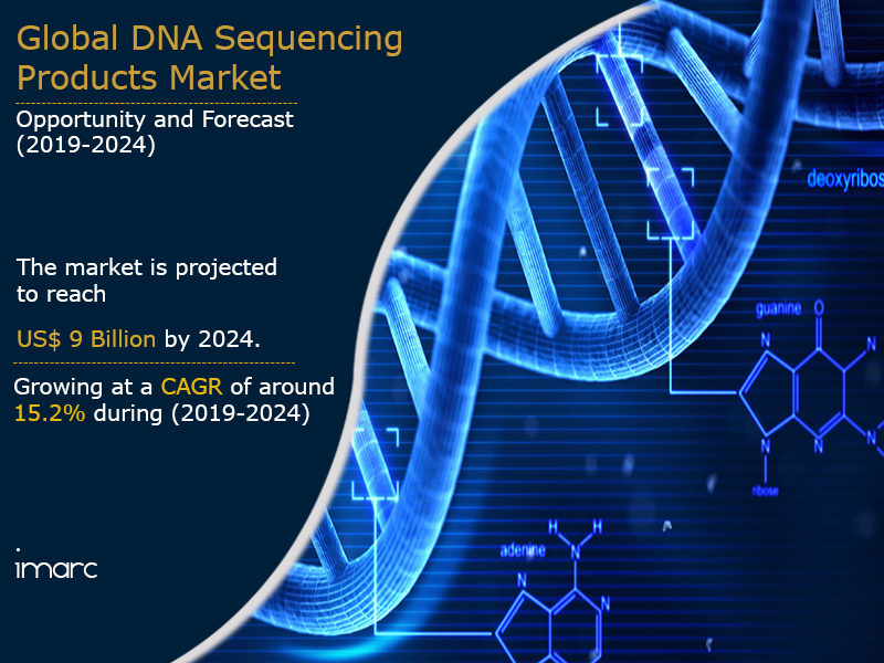 DNA Sequencing Product Market Report