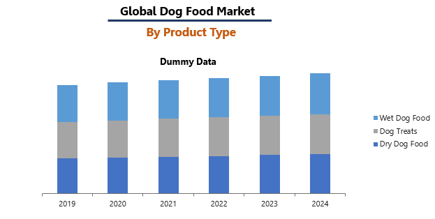 Dog Food Market Report by Product Type