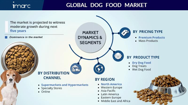 Dog Food Market Size Report