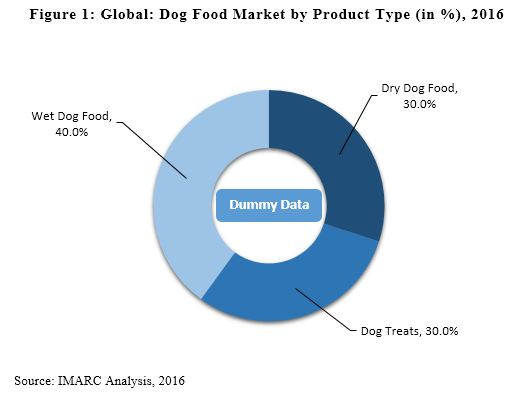 size of dog food market Array of options, all claiming to be the best dog food on the market wading  through these choices to find a dog food brand that is healthy, affordable,  the  best food for your puppy depends on your puppy's size and breed.