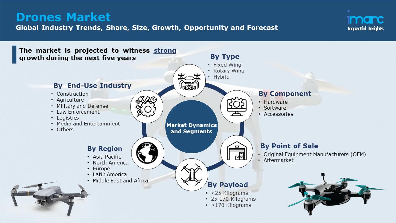 Drone Market