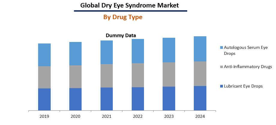 Dry Eye Syndome Market Report