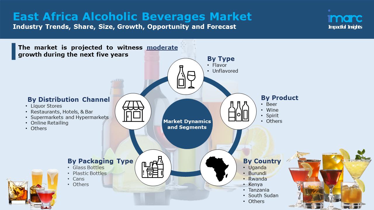 East Africa Alcoholic Beverages Market