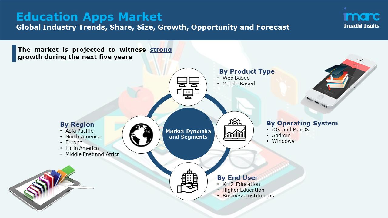Education Apps Market