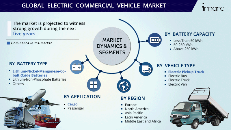 Electric Commercial Vehicle Market Size Report