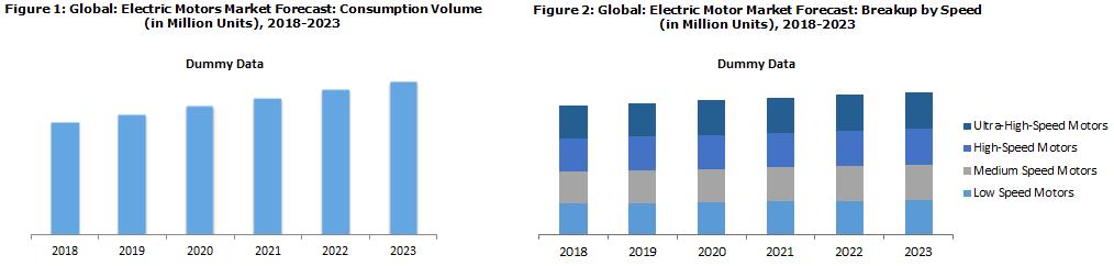 Electric Motor Market Analysis