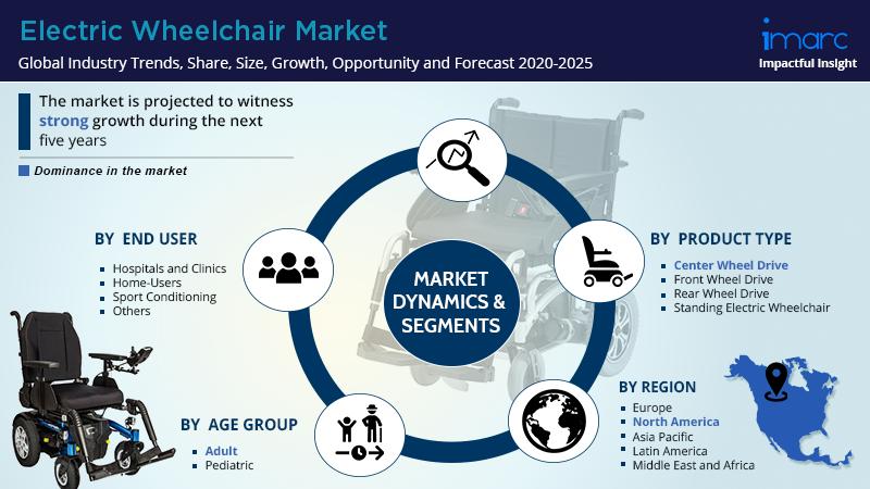 Electric Wheelchair Market