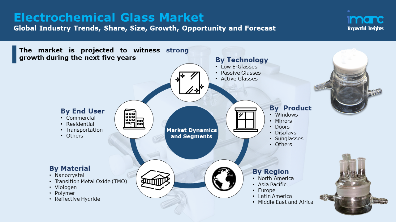 Electrochemical Glass Market Report