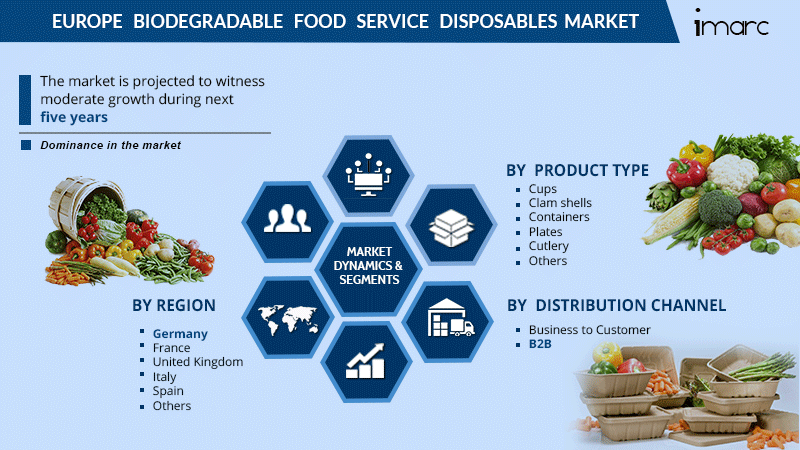 Europe Biodegradable Food Service Disposables Market Report