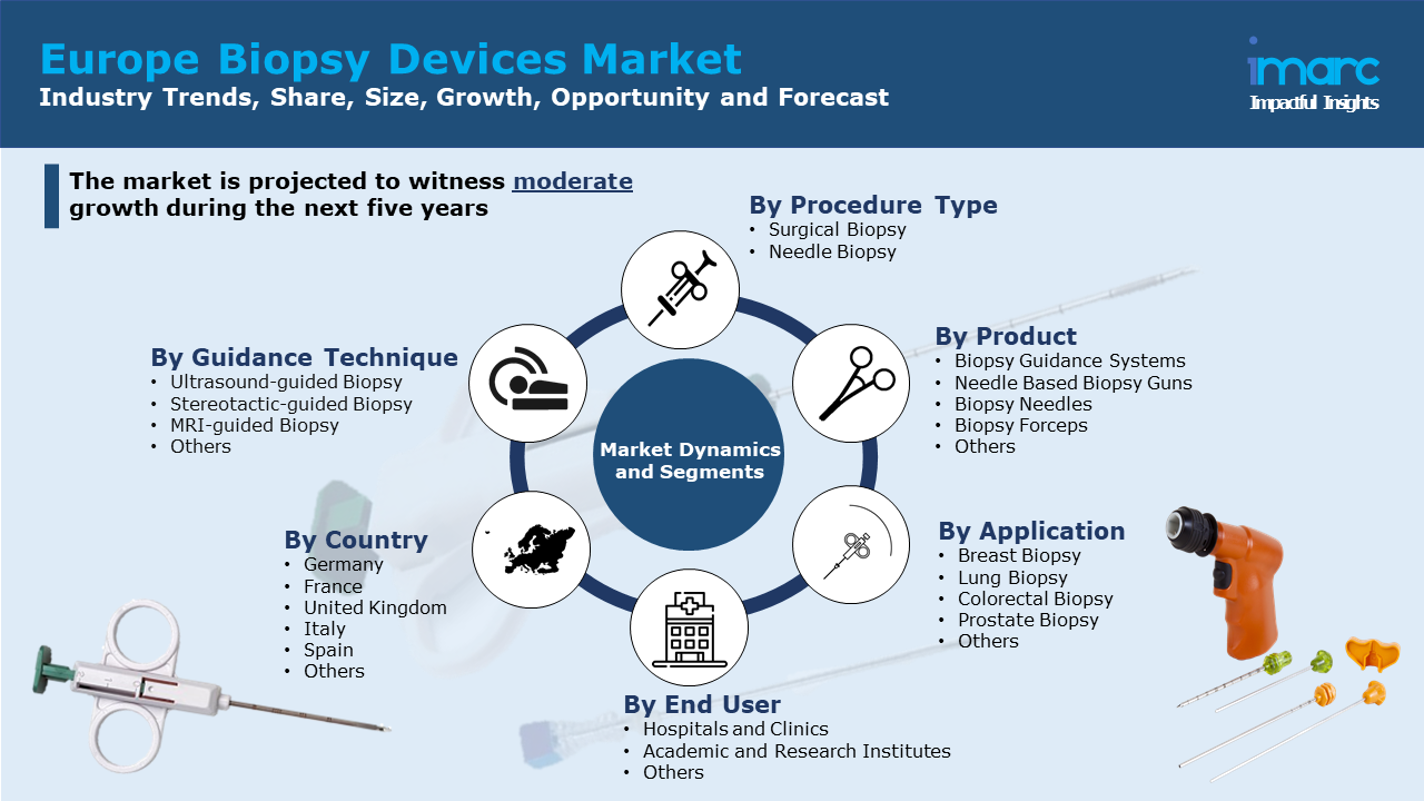 Europe Biopsy Devices Market Report.