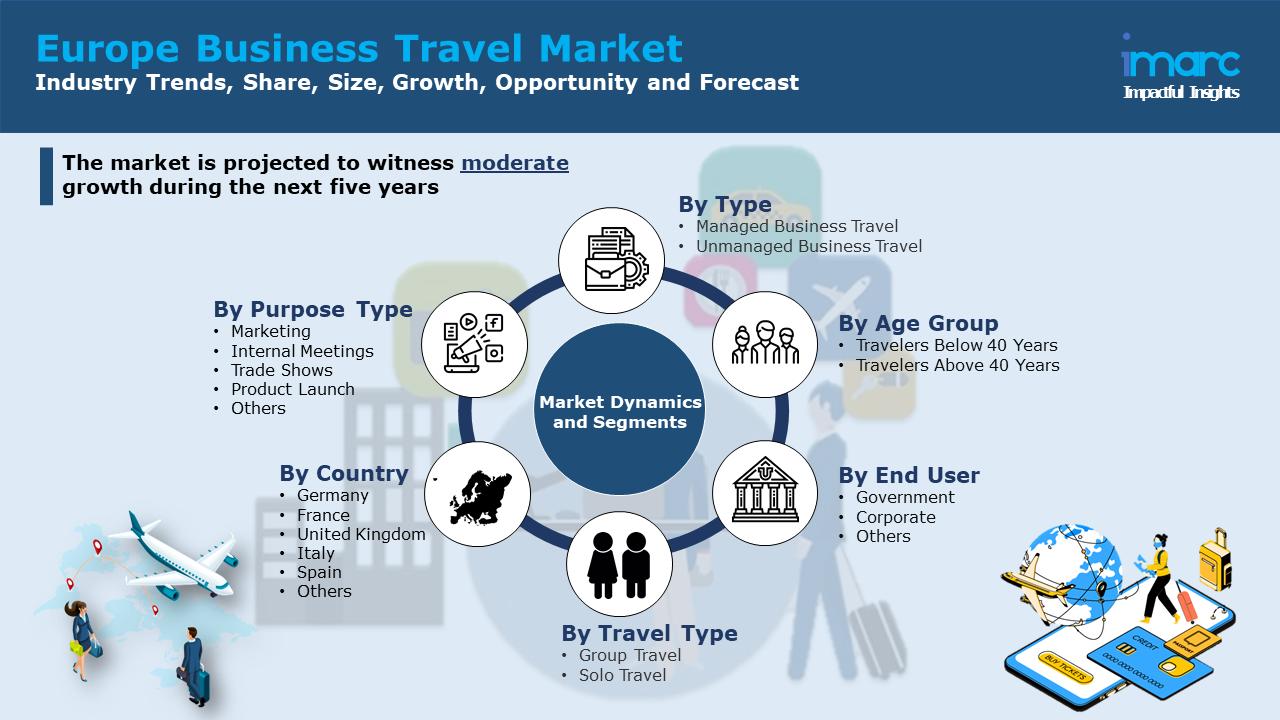 Europe Business Travel Market Report