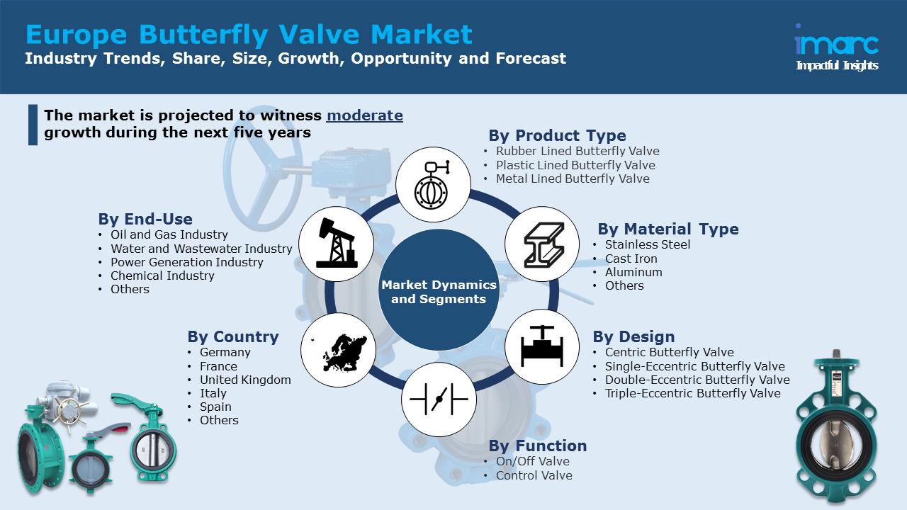 Europe Butterfly Valve Market