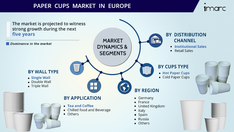 Europe Paper Cup Market Share Report