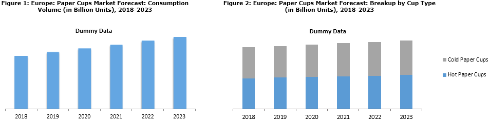 Europe Paper Cups Market Research Report