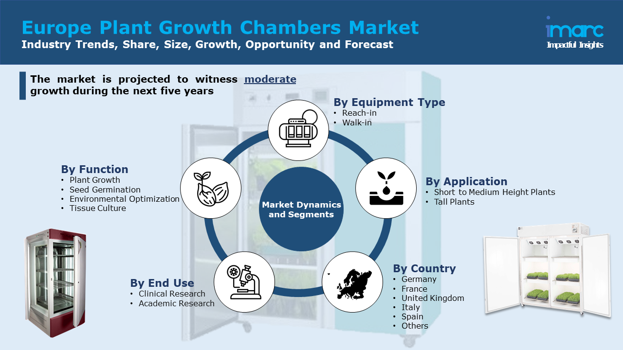 Europe Plant Growth Chambers Market Report