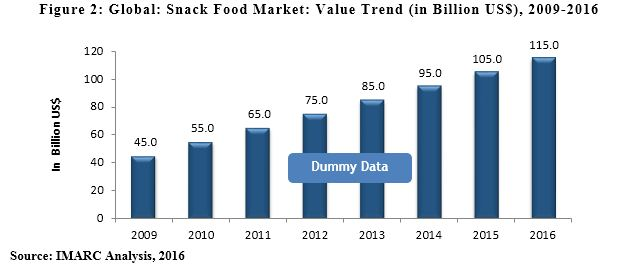 Extruded Snack Food Market Report