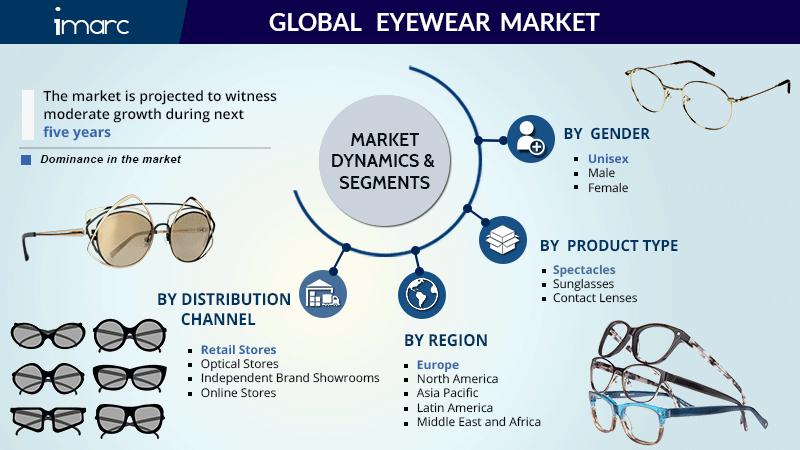 Eyewear Market Share Report