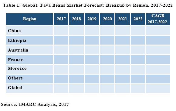 fava beans market share