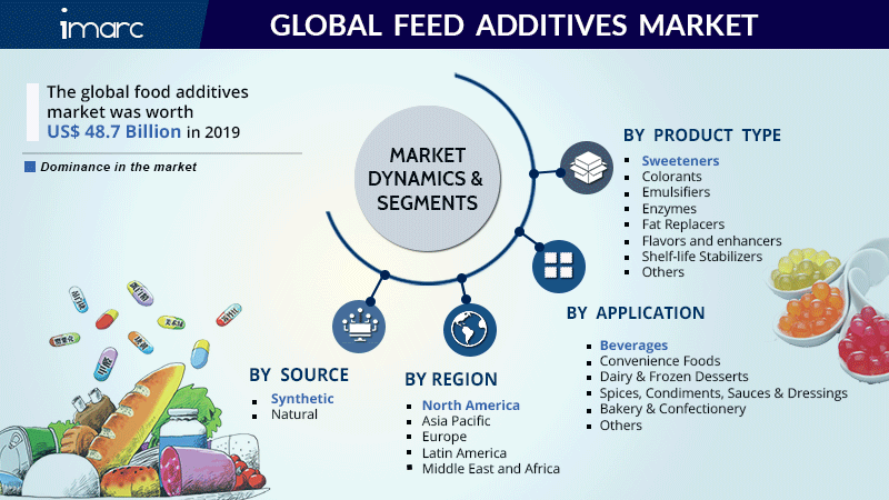 Feed Additives Market Research Report