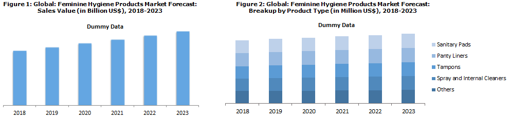 global feminine hygiene products market 2014 2018 The global hygiene products market will grow to $789 billion, over 551 billion units, by 2018, according to a new market report from smithers apex the future of nonwovens for hygiene to 2018 provides in-depth analysis of the global market, broken down by nonwoven, and associated raw material, end-use, and geography.