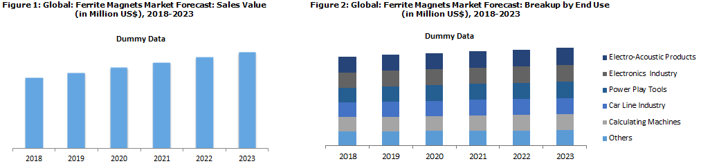 Ferrite Magnet Market Report