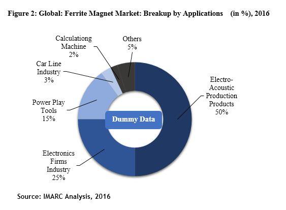ferrite magnetic market report
