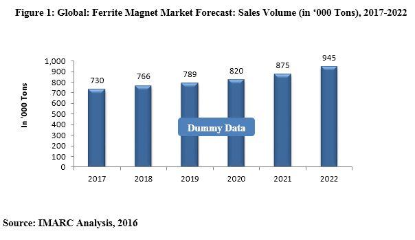 ferrite magnetic market