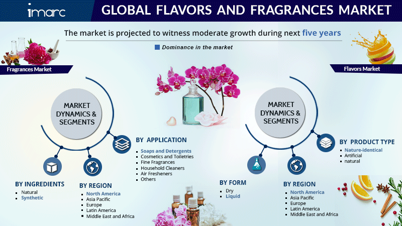 Flavors And Fragrances Market Research Report
