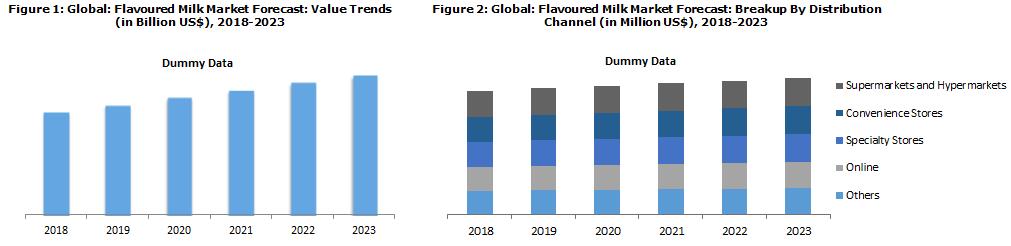 Flavoured Milk Market Report