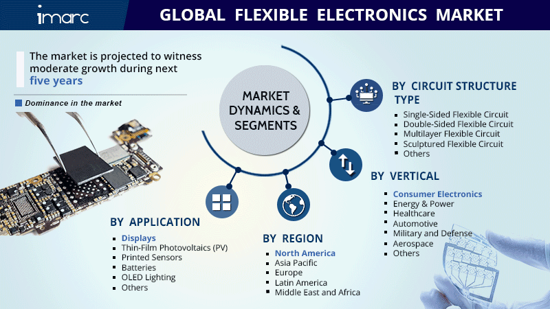 Flexible Electronics Market Size Report