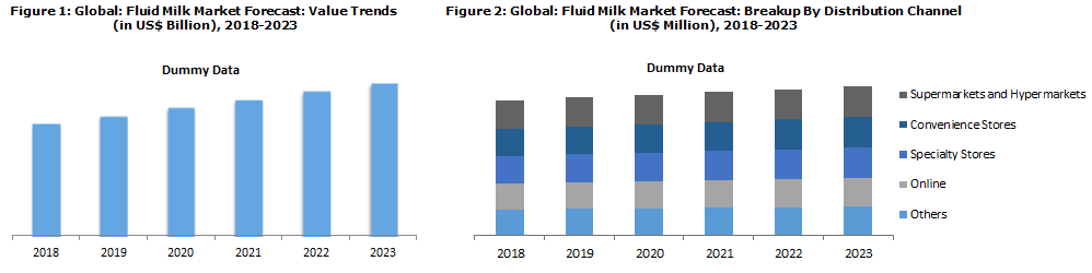Fluid Milk Market Report
