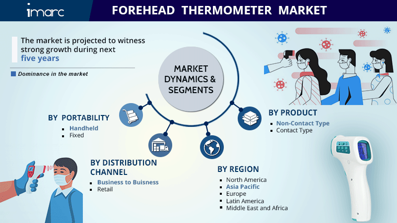 Forehead Thermometer Market Report
