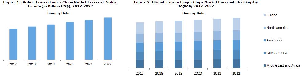 Frozen Finger Chips Market Report and Forecast