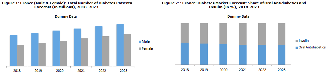 France Diabetes Market Report