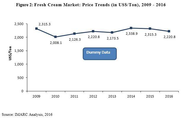Fresh Cream Market Report